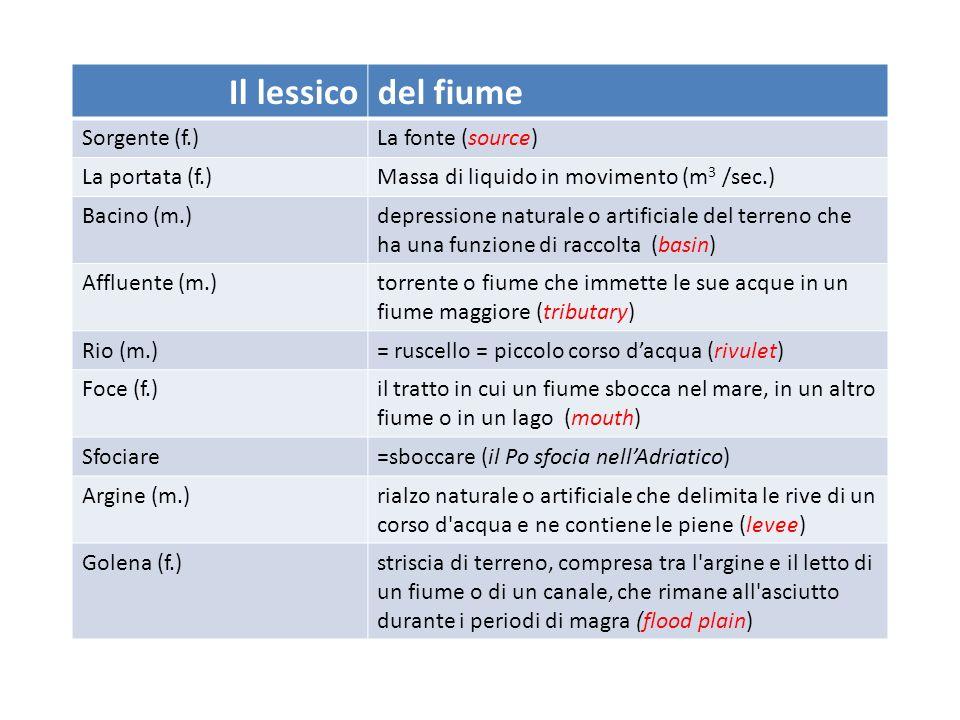 Il lessico del fiume Sorgente (f.) La fonte (source) La portata (f.)