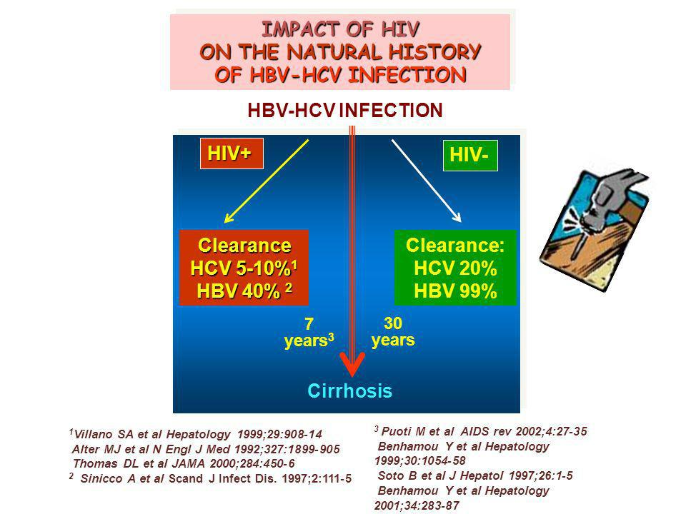 IMPACT OF HIV ON THE NATURAL HISTORY OF HBV-HCV INFECTION