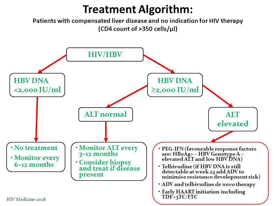Treatment Algorithm: Patients with compensated liver disease and no indication for HIV therapy (CD4 count of >350 cells/µl)