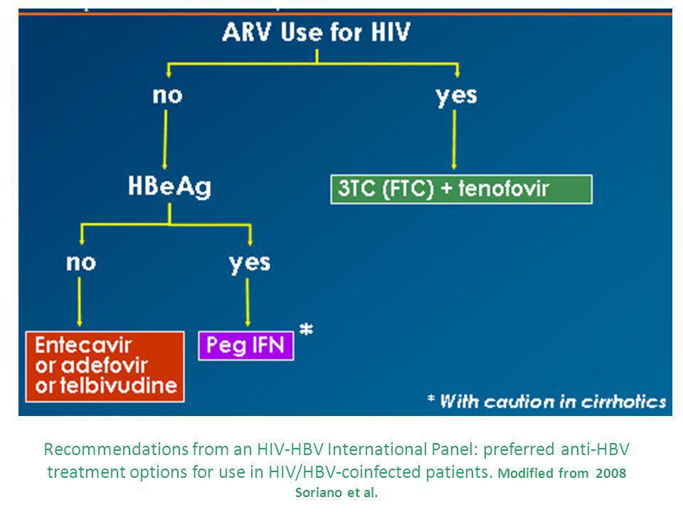 Recommendations from an HIV-HBV International Panel: preferred anti-HBV treatment options for use in HIV/HBV-coinfected patients.