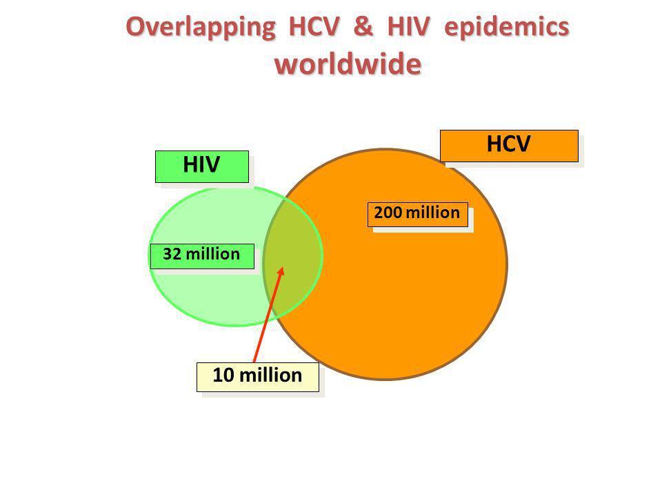 Overlapping HCV & HIV epidemics worldwide