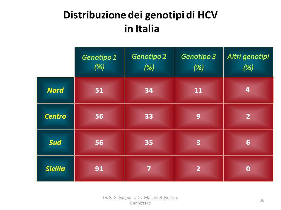Distribuzione dei genotipi di HCV in Italia
