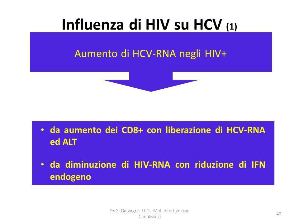 Influenza di HIV su HCV (1)