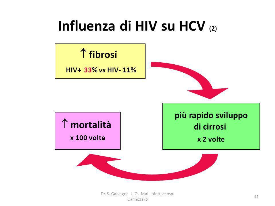 Influenza di HIV su HCV (2)