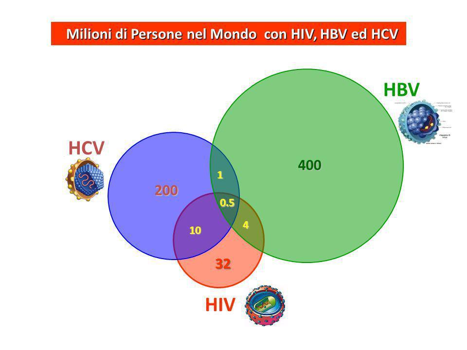 HBV HCV HIV Milioni di Persone nel Mondo con HIV, HBV ed HCV 400 200