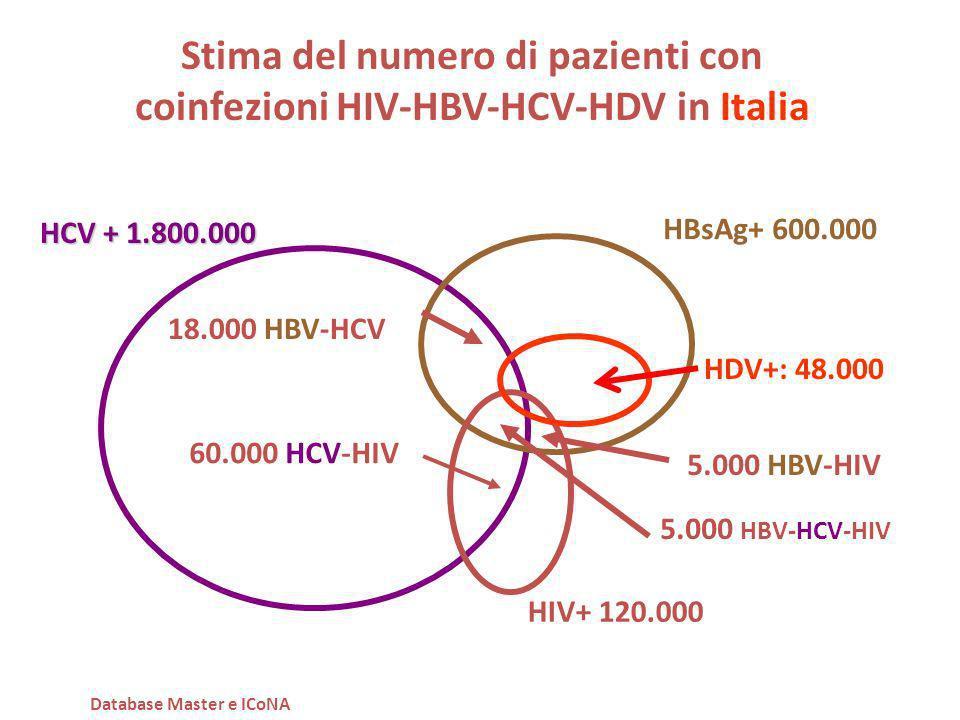 Stima del numero di pazienti con coinfezioni HIV-HBV-HCV-HDV in Italia