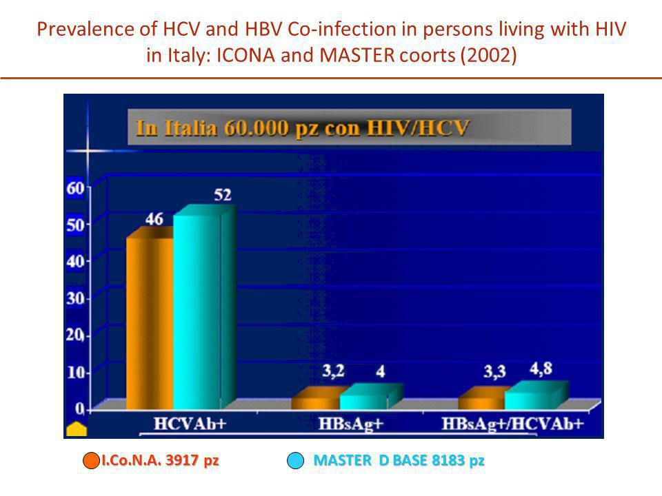 Prevalence of HCV and HBV Co-infection in persons living with HIV in Italy: ICONA and MASTER coorts (2002)