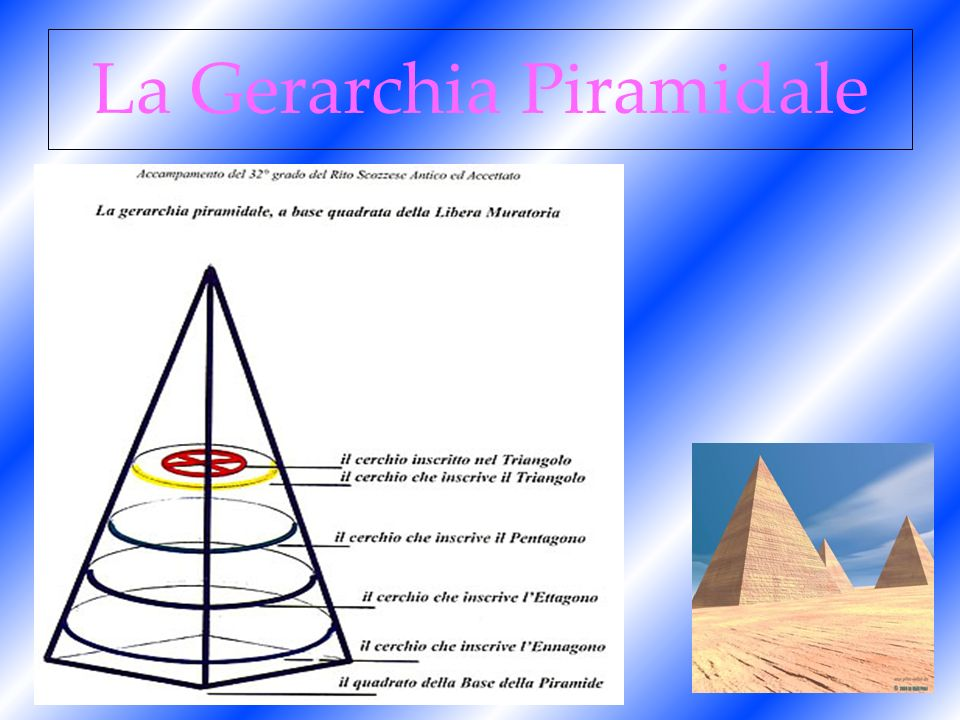 La Gerarchia Piramidale