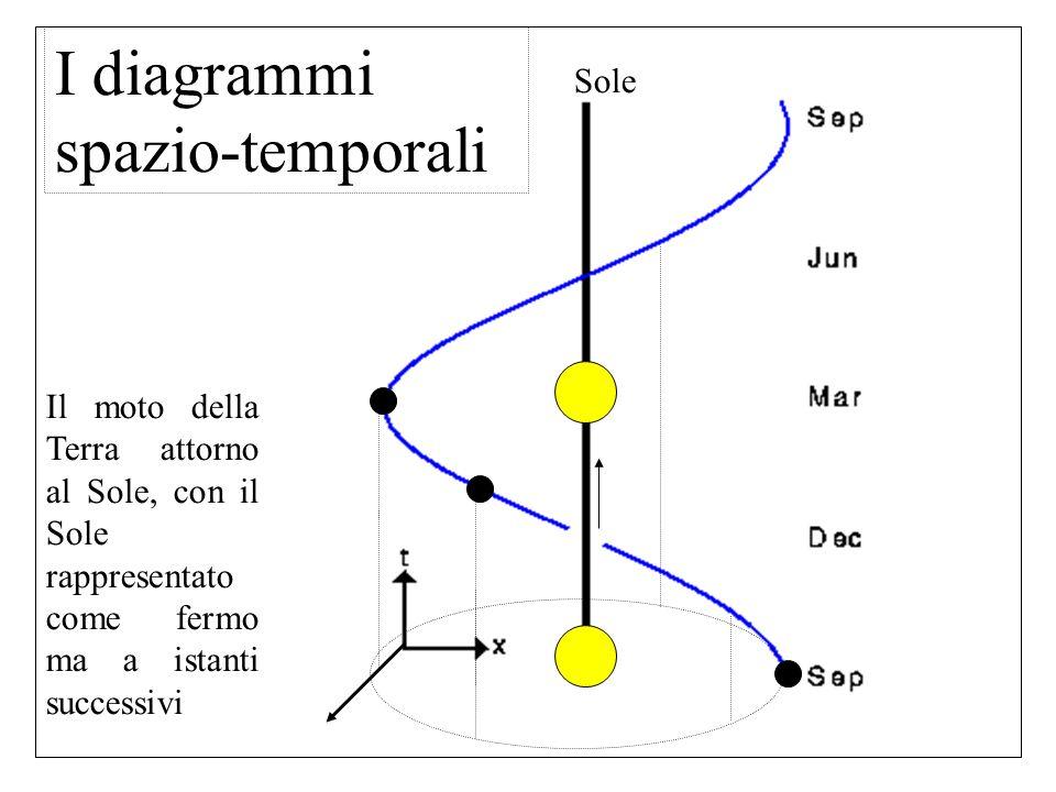 I diagrammi spazio-temporali