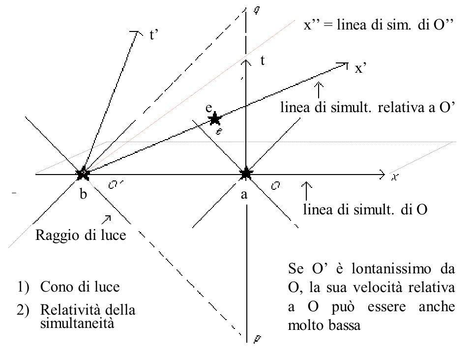 x'' = linea di sim. di O'' t' t. x' e. linea di simult. relativa a O' b. a. linea di simult. di O.