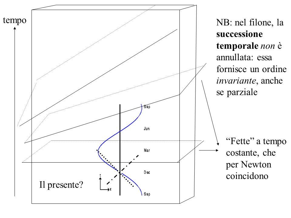 tempo NB: nel filone, la successione temporale non è annullata: essa fornisce un ordine invariante, anche se parziale.