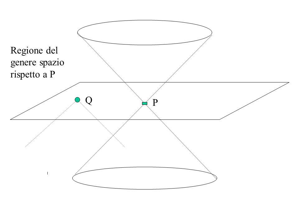 Regione del genere spazio rispetto a P