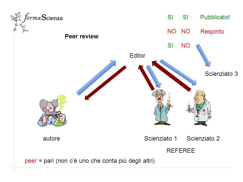 SISI. Pubblicato! NO. NO. Respinto. Peer review. SI. NO. Editor. Scienziato 3. autore. Scienziato 1.