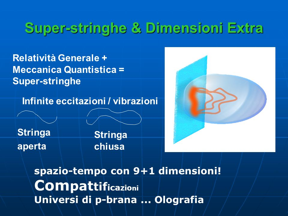 Super-stringhe & Dimensioni Extra