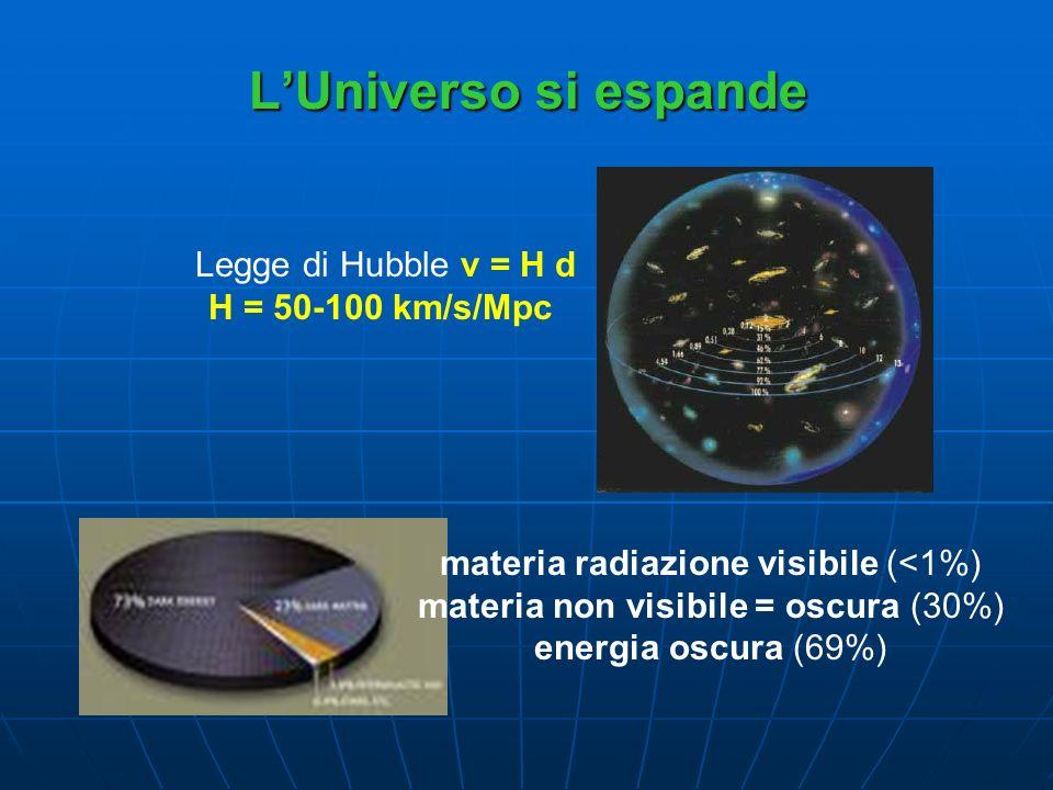 L'Universo si espande Legge di Hubble v = H d H = 50-100 km/s/Mpc