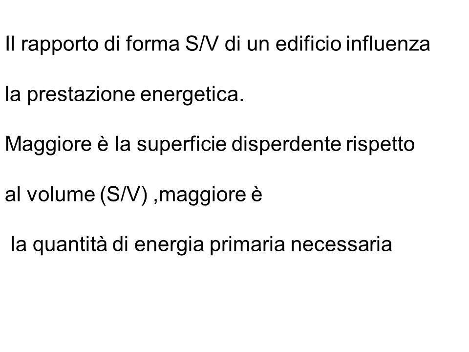 Il rapporto di forma S/V di un edificio influenza