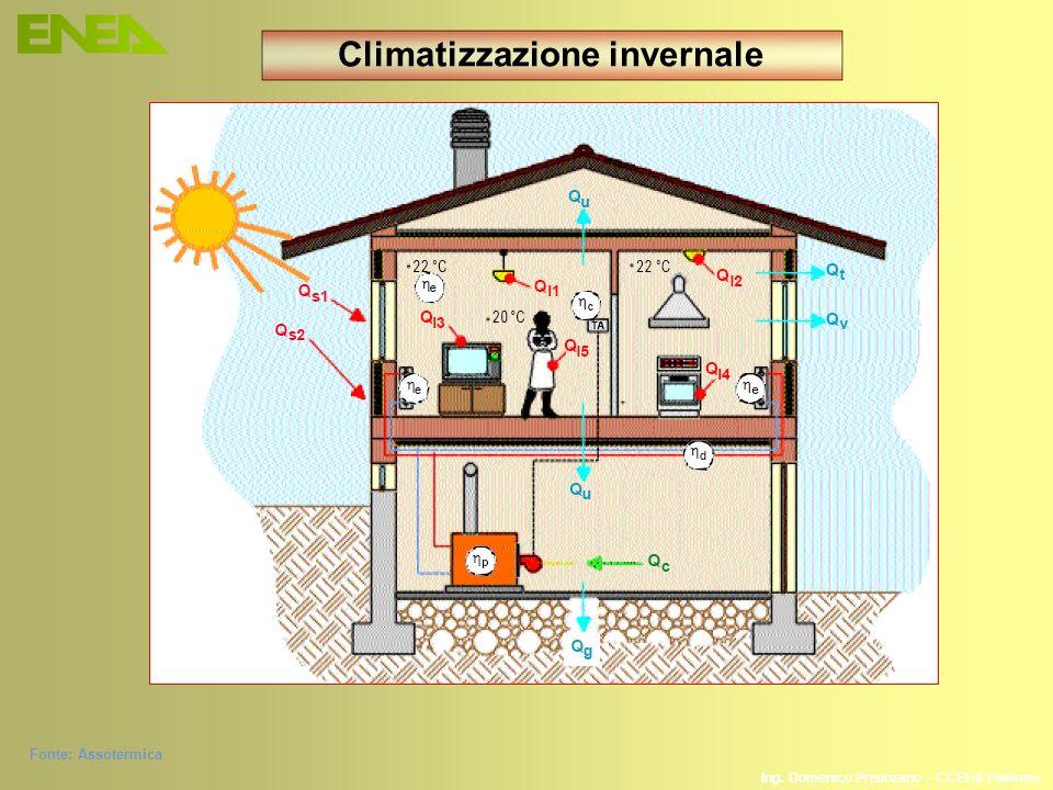 Climatizzazione invernale