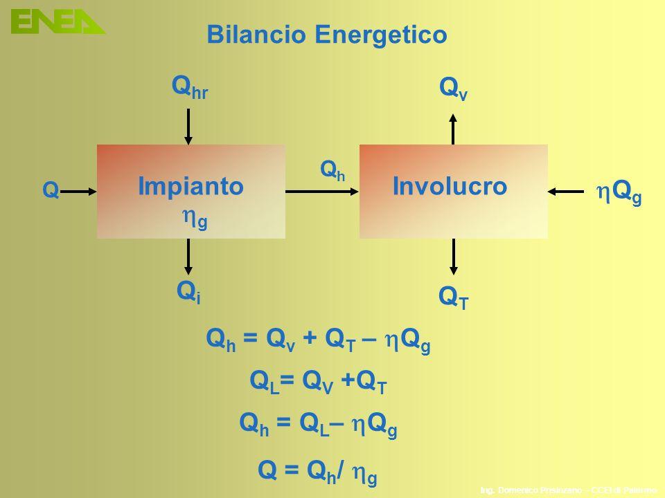 Bilancio Energetico Qhr Qv Impianto Involucro hQg hg Qi QT