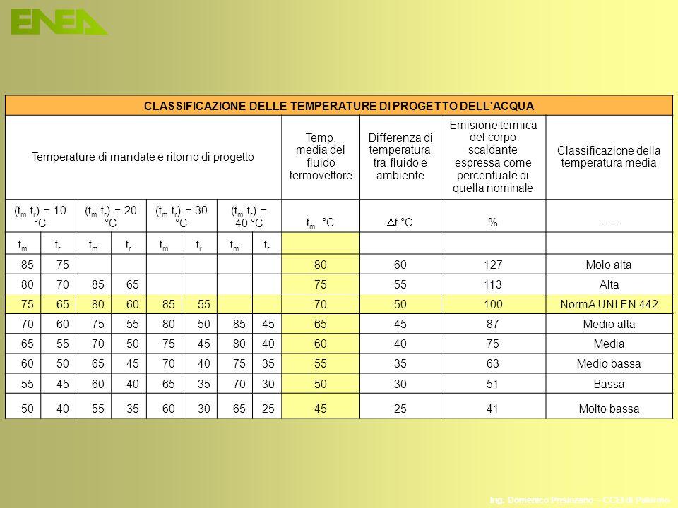 CLASSIFICAZIONE DELLE TEMPERATURE DI PROGETTO DELL ACQUA