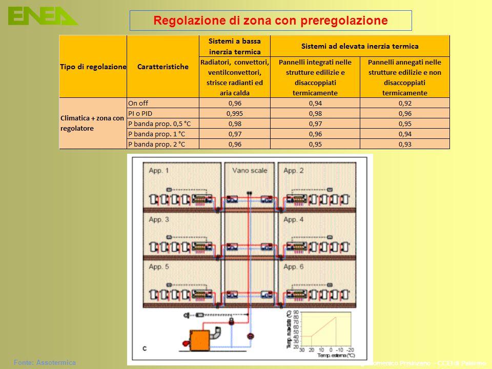 Regolazione di zona con preregolazione