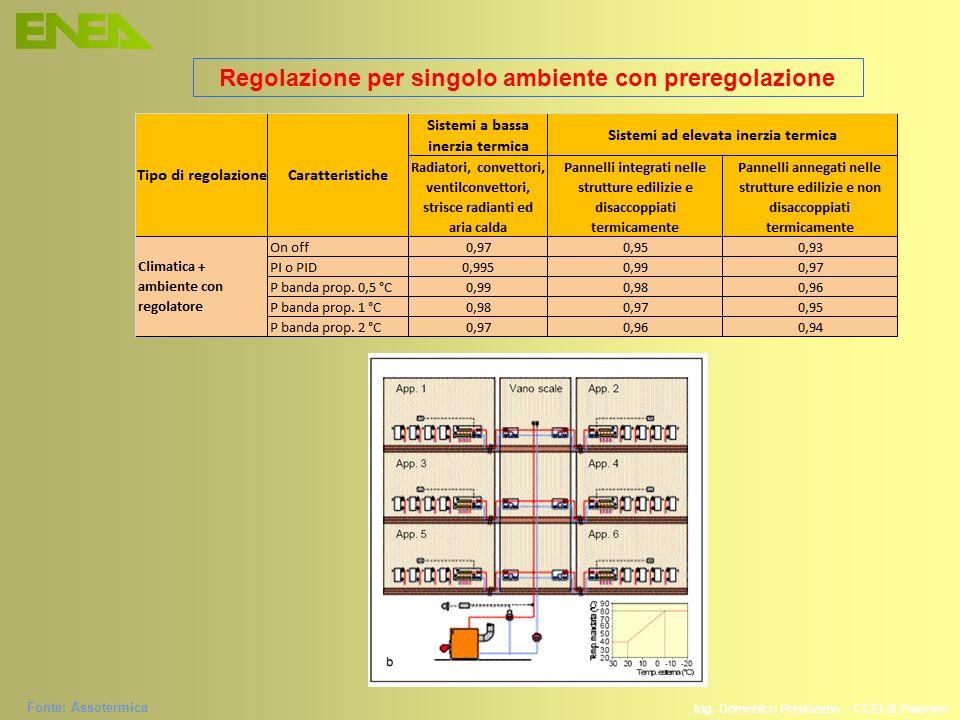 Regolazione per singolo ambiente con preregolazione