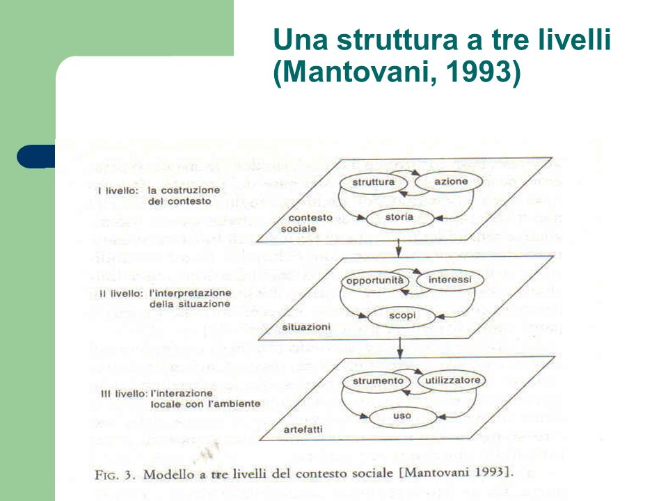 Una struttura a tre livelli (Mantovani, 1993)