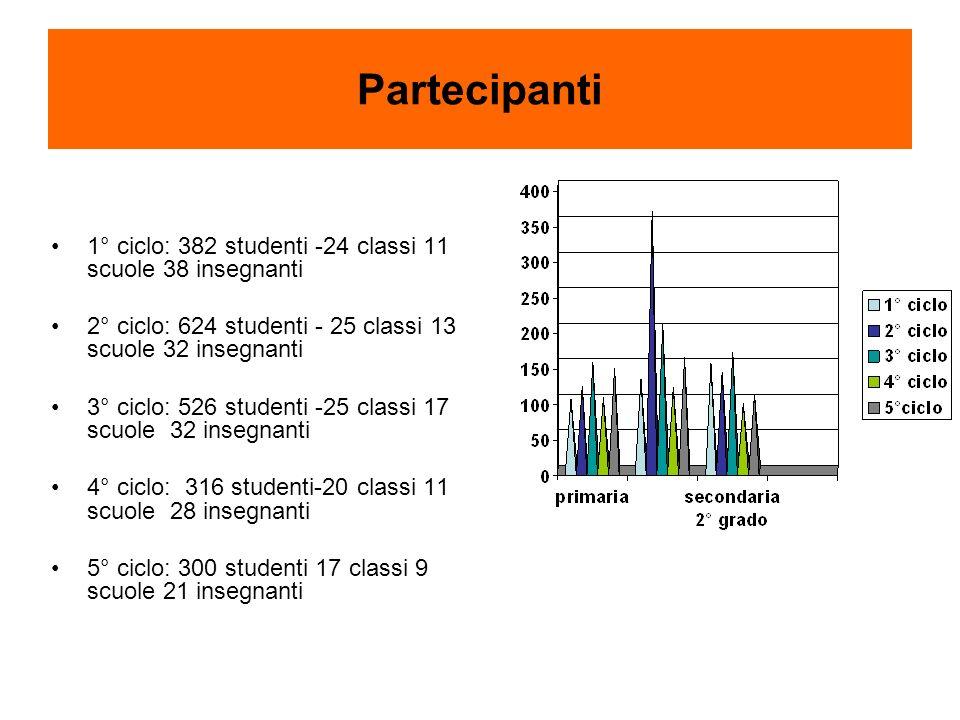 Partecipanti 1° ciclo: 382 studenti -24 classi 11 scuole 38 insegnanti