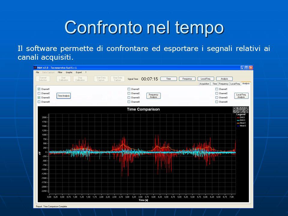 Confronto nel tempo Il software permette di confrontare ed esportare i segnali relativi ai canali acquisiti.