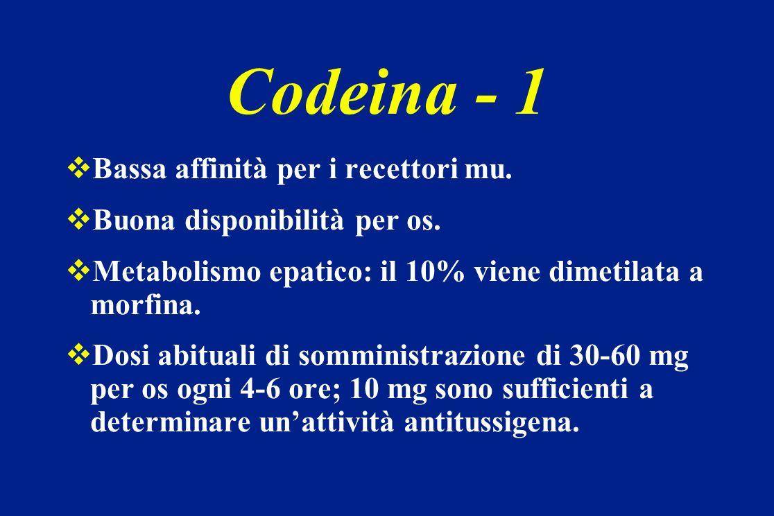 Codeina - 1 Bassa affinità per i recettori mu.