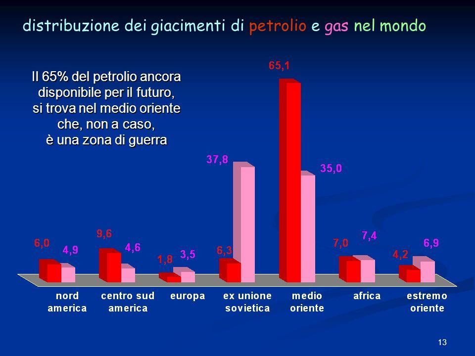 distribuzione dei giacimenti di petrolio e gas nel mondo