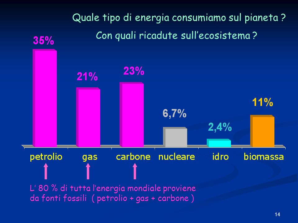Quale tipo di energia consumiamo sul pianeta