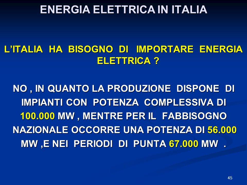 ENERGIA ELETTRICA IN ITALIA