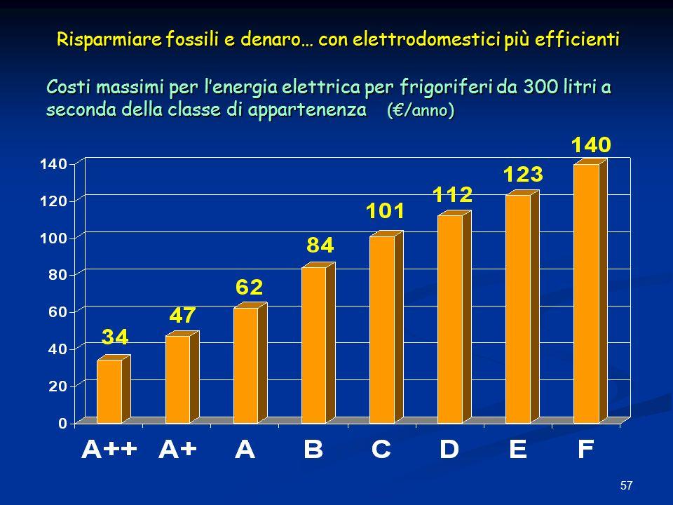 Risparmiare fossili e denaro… con elettrodomestici più efficienti