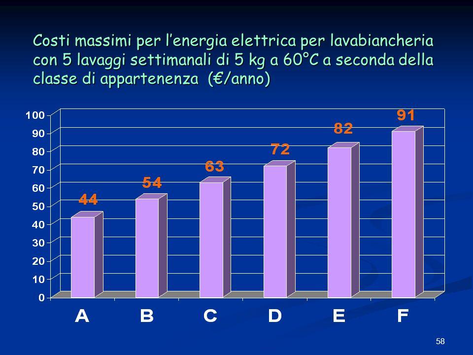 Costi massimi per l'energia elettrica per lavabiancheria con 5 lavaggi settimanali di 5 kg a 60°C a seconda della classe di appartenenza (€/anno)