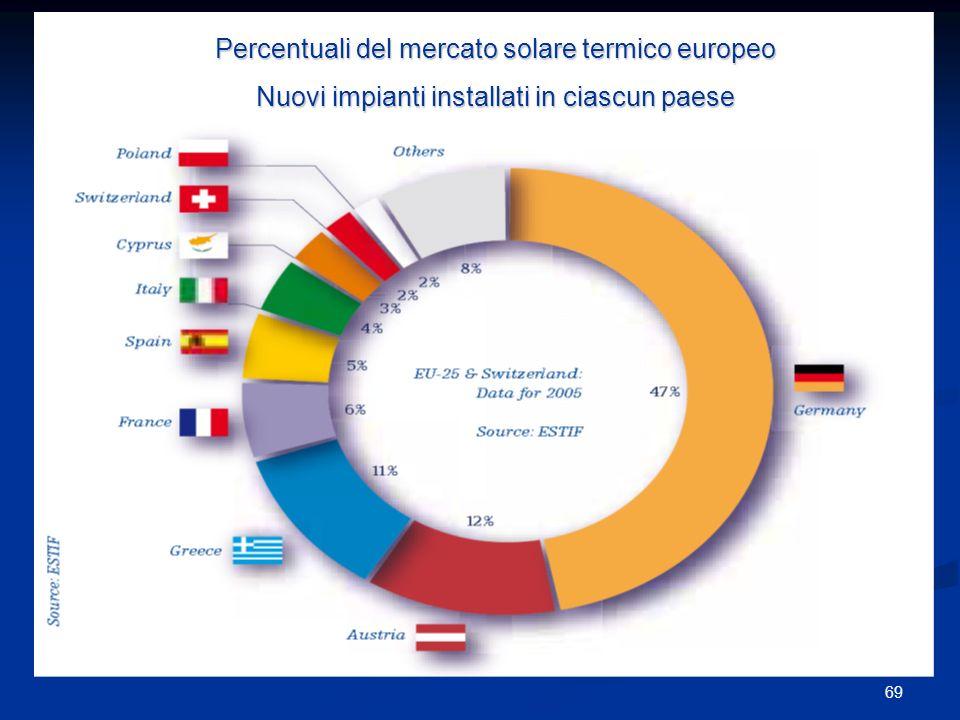 Percentuali del mercato solare termico europeo