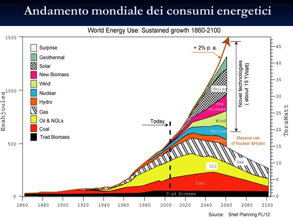 Andamento mondiale dei consumi energetici