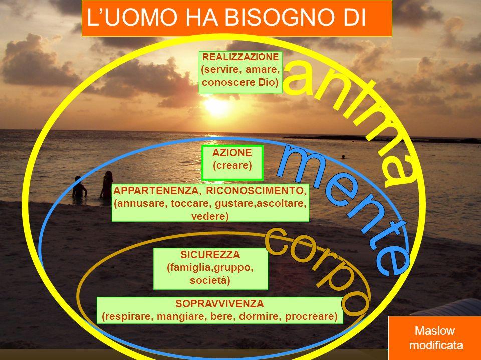 anima mente corpo L'UOMO HA BISOGNO DI Maslow modificata
