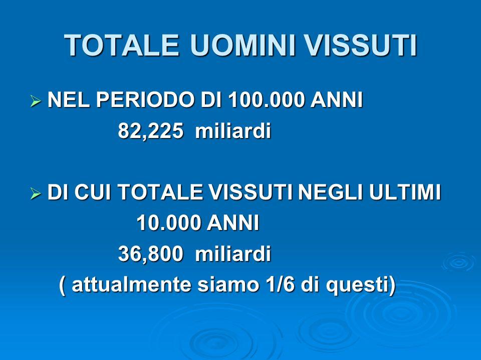 TOTALE UOMINI VISSUTI NEL PERIODO DI 100.000 ANNI 82,225 miliardi