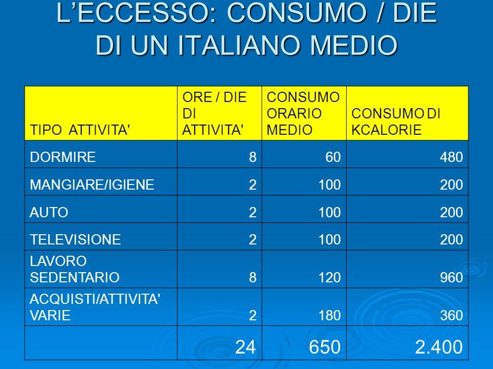 L'ECCESSO: CONSUMO / DIE DI UN ITALIANO MEDIO