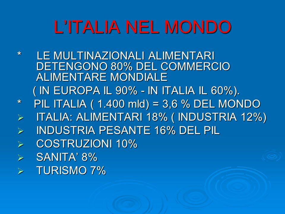 L'ITALIA NEL MONDO * LE MULTINAZIONALI ALIMENTARI DETENGONO 80% DEL COMMERCIO ALIMENTARE MONDIALE.