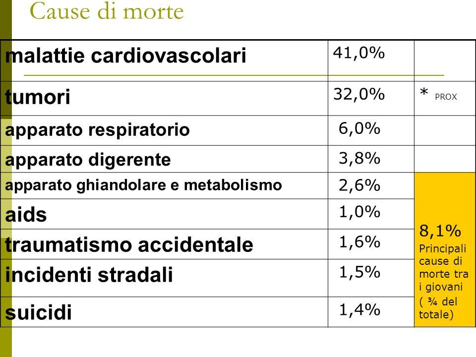 Cause di morte malattie cardiovascolari tumori aids
