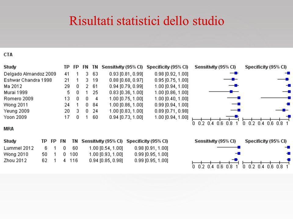 Risultati statistici dello studio