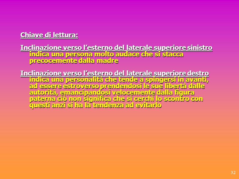 Chiave di lettura: Inclinazione verso l'esterno del laterale superiore sinistro.