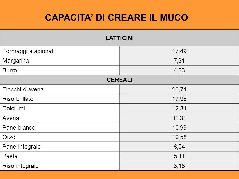 CAPACITA' DI CREARE IL MUCO