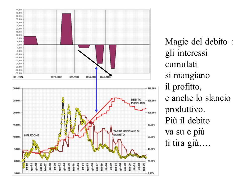 Magie del debito :gli interessi. cumulati. si mangiano. il profitto, e anche lo slancio. produttivo. Più il debito.
