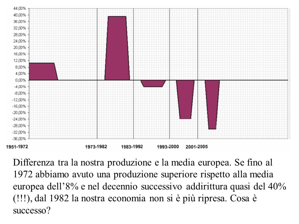 Differenza tra la nostra produzione e la media europea