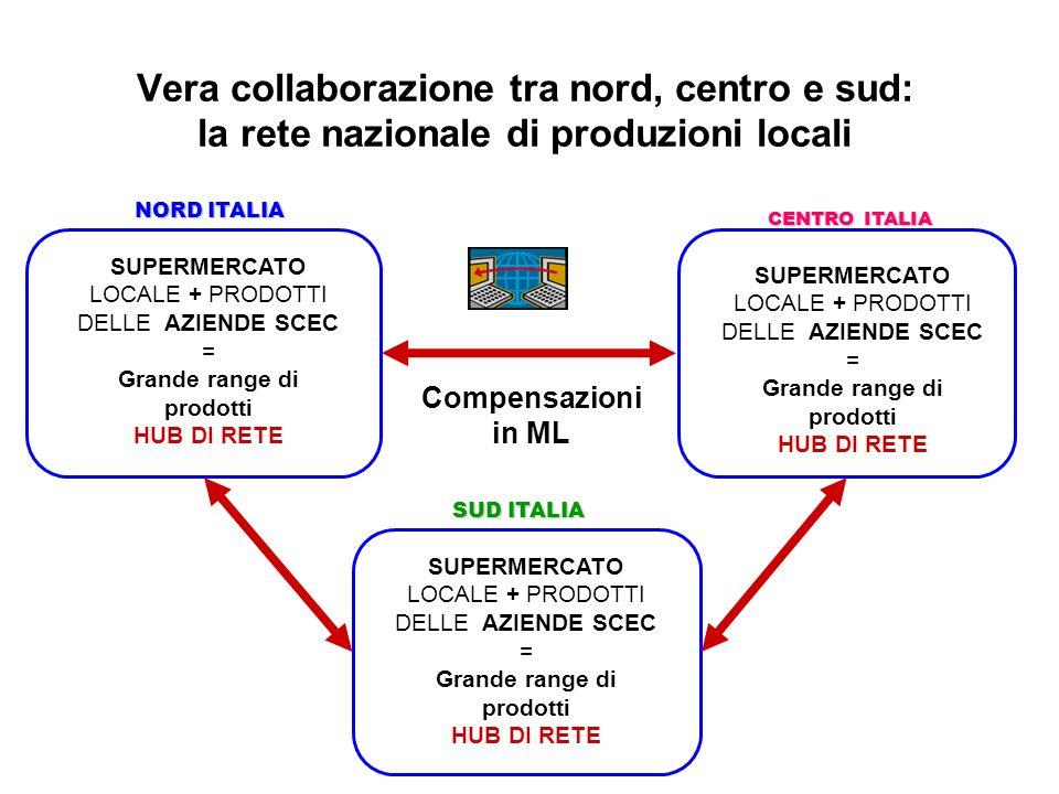 Vera collaborazione tra nord, centro e sud: la rete nazionale di produzioni locali