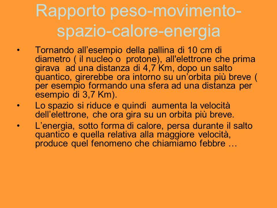 Rapporto peso-movimento-spazio-calore-energia