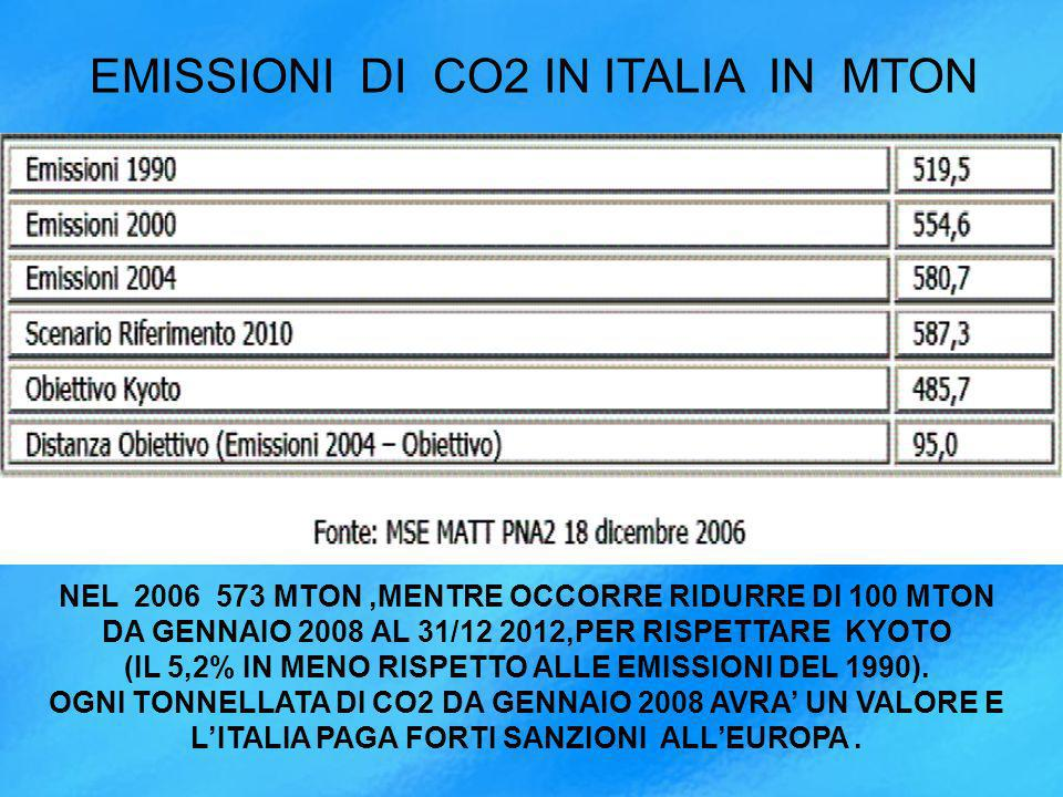 EMISSIONI DI CO2 IN ITALIA IN MTON