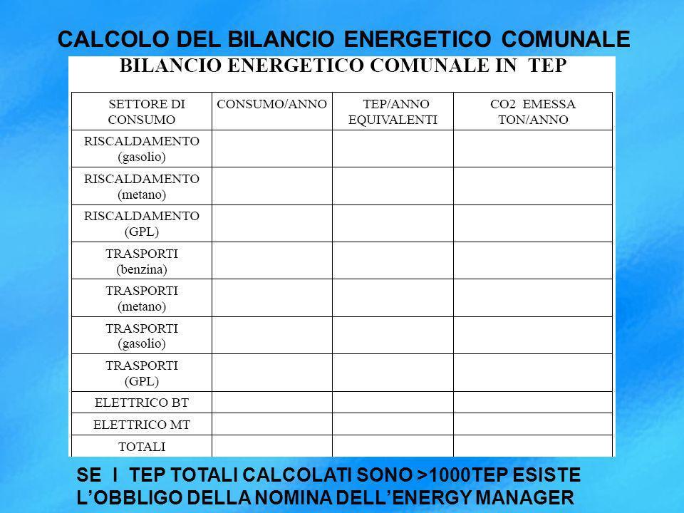 CALCOLO DEL BILANCIO ENERGETICO COMUNALE